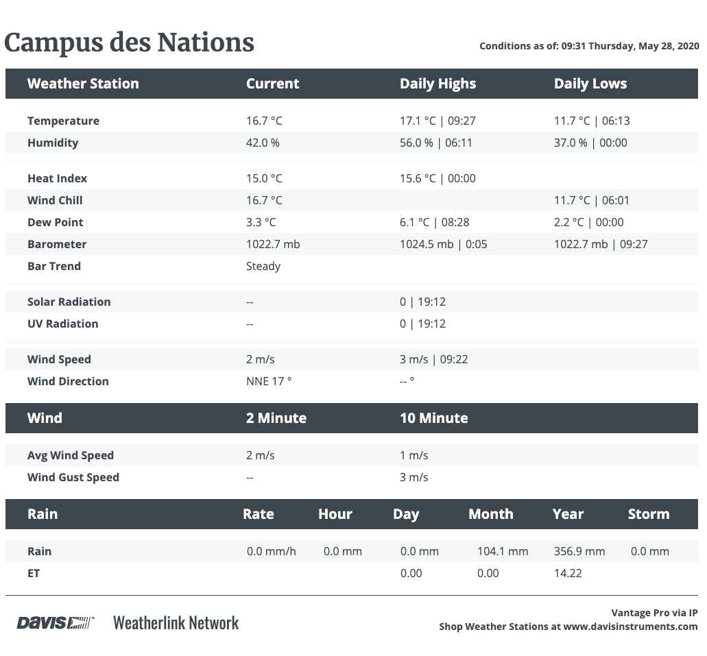 Campus des Nations Weather Station